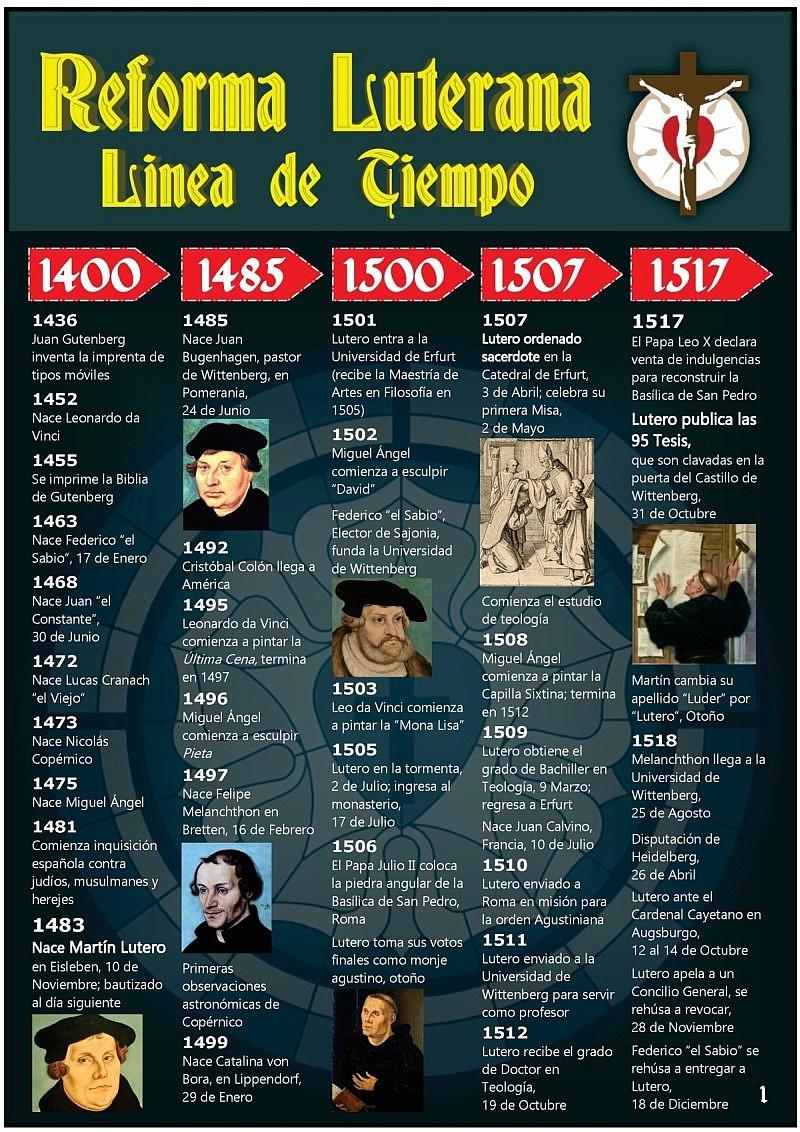 Línea de tiempo de la Reforma Luterana (1)